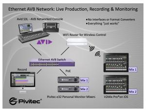 InfoComm-2013-AVB-Tech-Demo