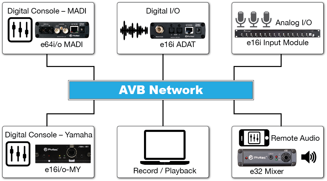 AVB Network Diagram