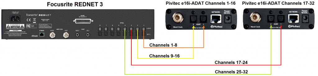 Pivitec to Dante through ADAT: Wiring for 16 or 32 channels