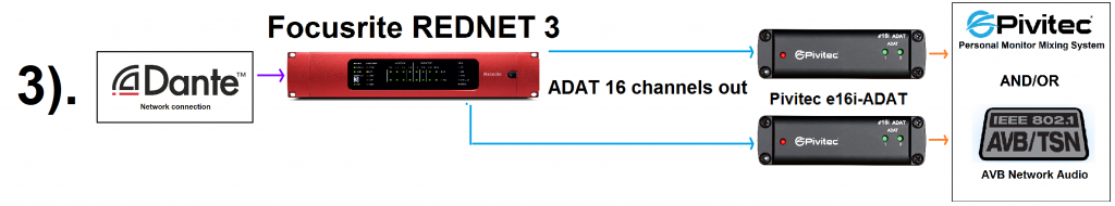 Pivitec e16i-ADAT with the Focusrite REDNET 3