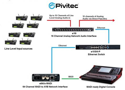 Pivitec e16i Alternate uses